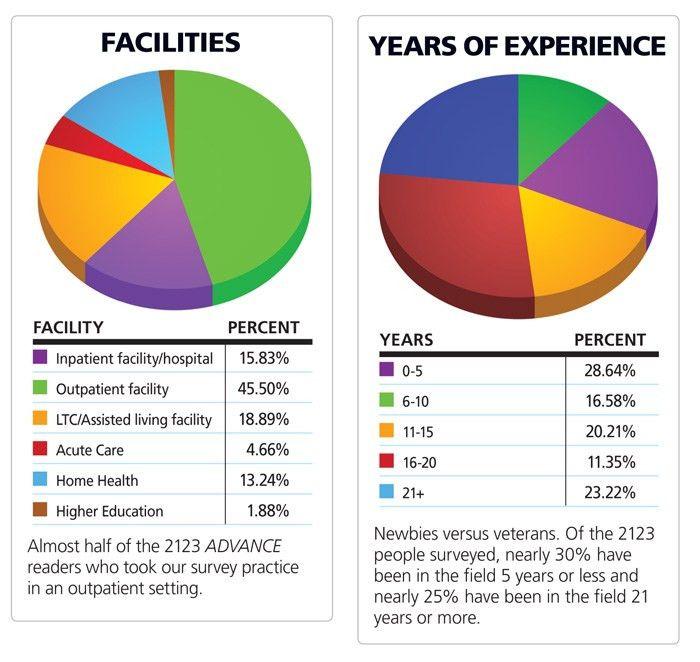 PT Salaries | Rehab Insider