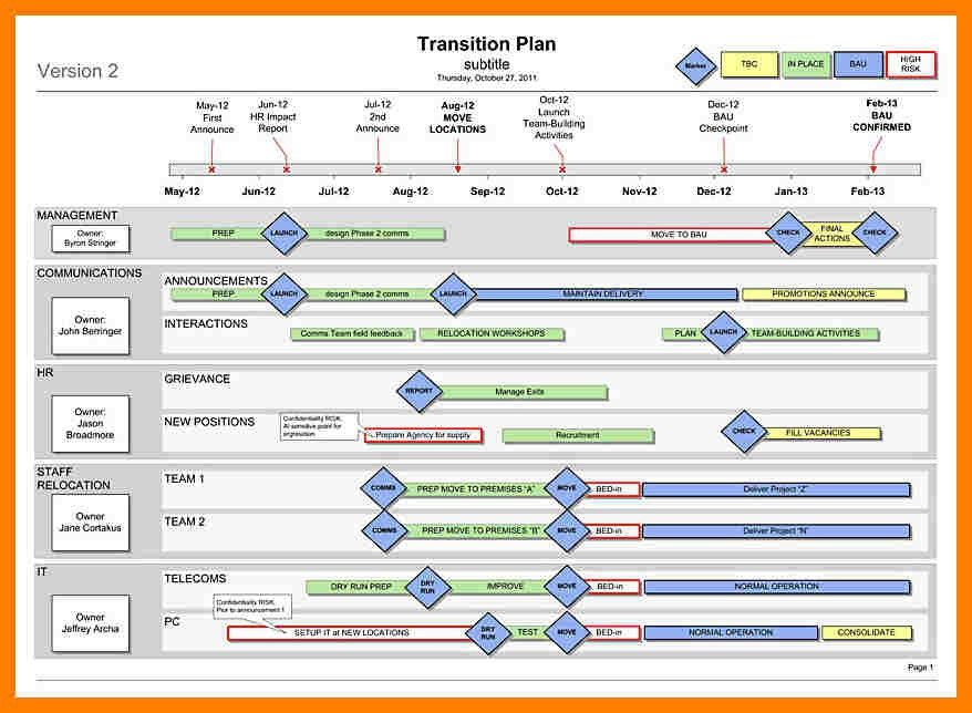 Program Management Plan. The Second Layer Core Consists Of Program ...