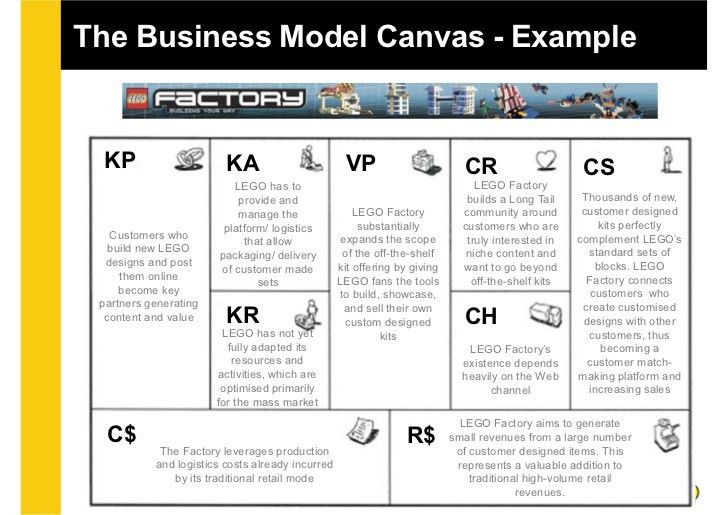 Lean Canvas Process and Examples