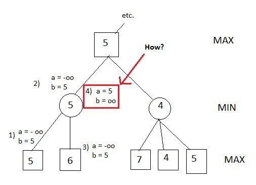 algorithm - Alpha-beta pruning - how this code implement resetting ...