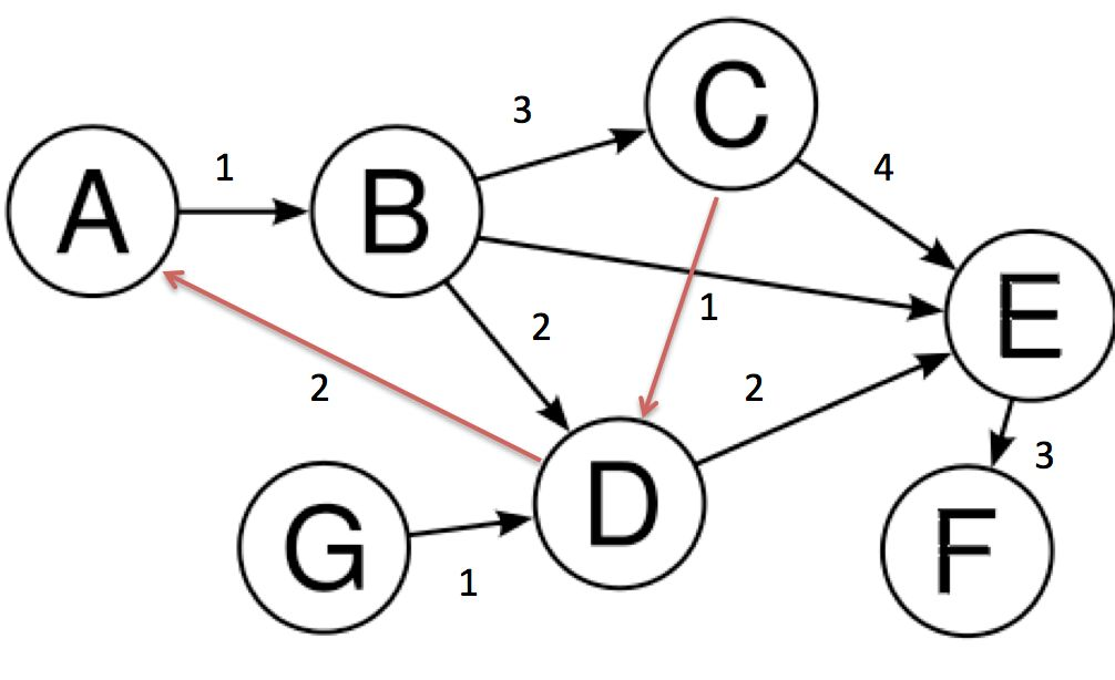 graph adjacencies definition for directed graph to implement ...