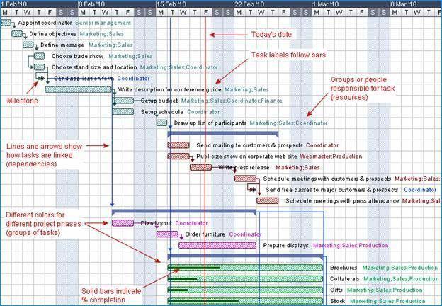 What is a Gantt Chart? Gantt Chart Software, Information, and History