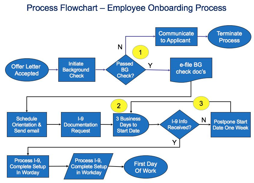 Process Flowchart Template — SIPOC Diagrams