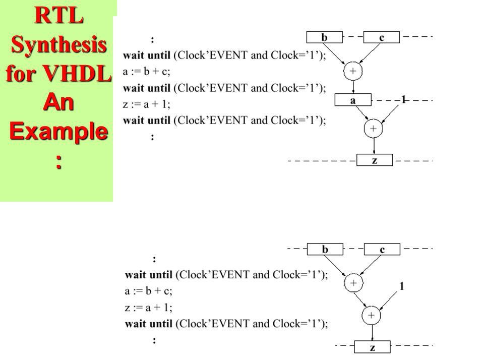 Synthesis from VHDL 1. Layout synthesis 2. logic synthesis - ppt ...