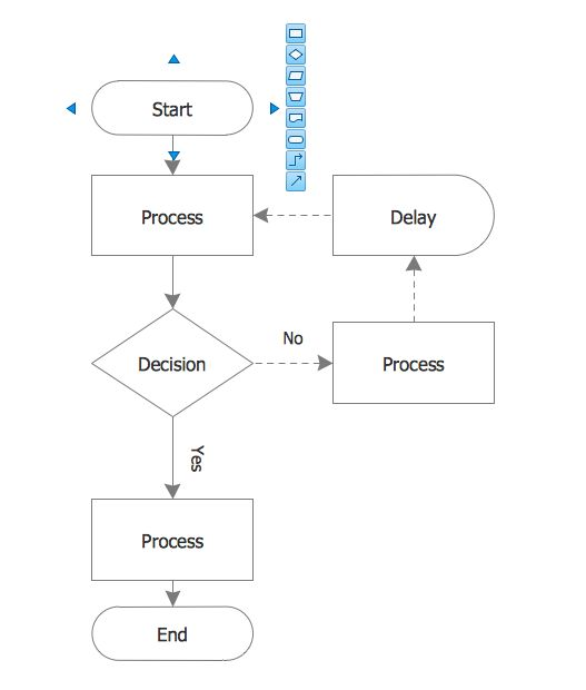 Process Flowchart | Types of Flowchart - Overview | Flow Chart ...