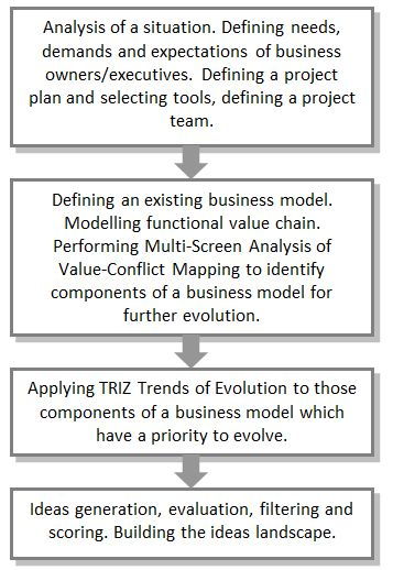 TRIZ and Systematic Business Model InnovationThe Triz Journal
