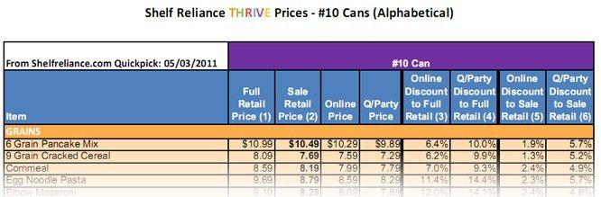 Shelf Reliance Price List Store