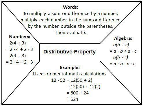 Distributive Property of Multiplication - Sonoran Foothills School ...