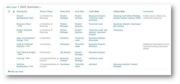Using SharePoint to Manage Roles & Responsibilities (RACI) | PM ...