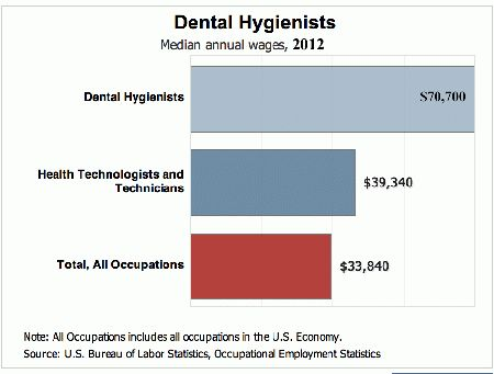 DENTAL HYGIENIST SALARY JOBS