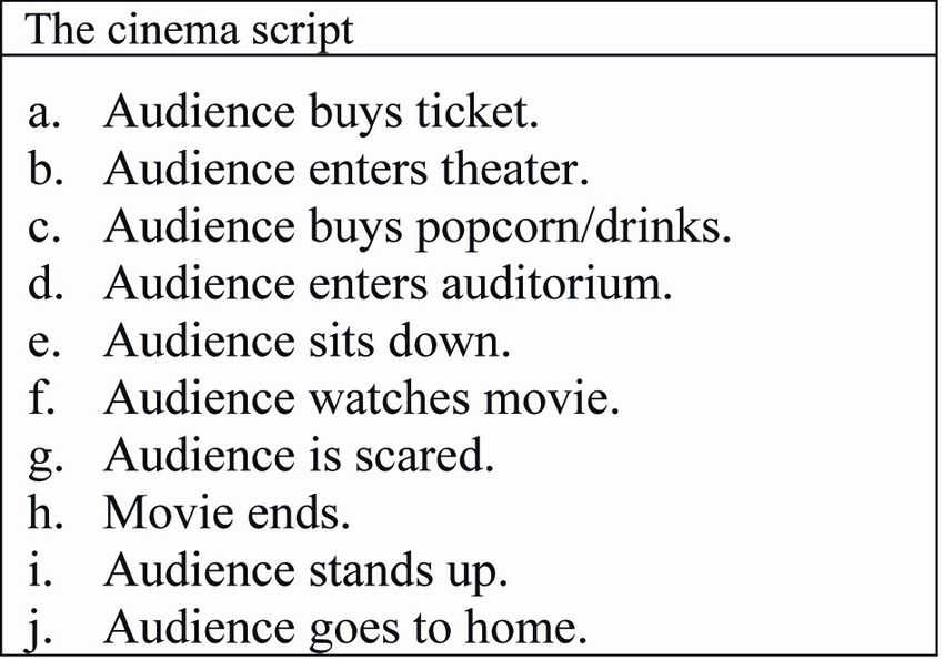The cinema script: an example of linear scripts used in our study ...
