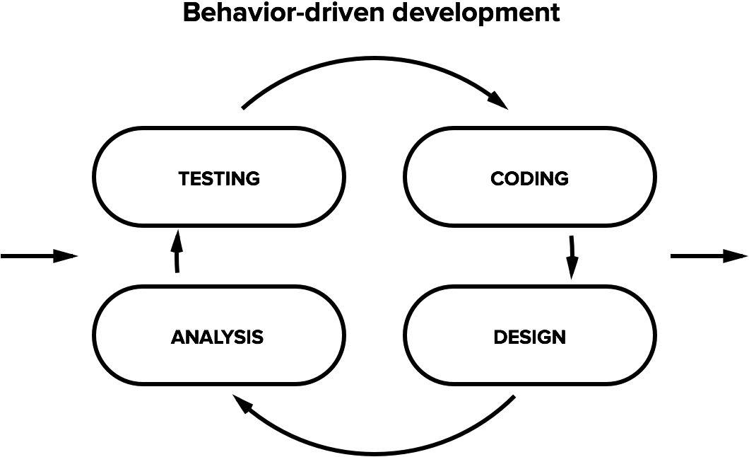 Behavior-driven Development - Semaphore