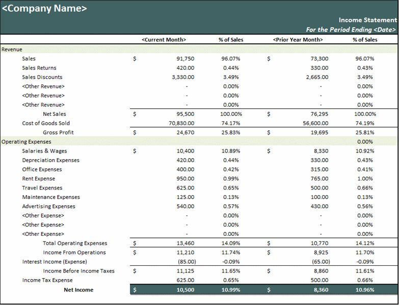 Profit and loss income statement template – Over 150000 software ...