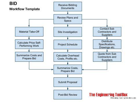 Bid - Work Flow Template