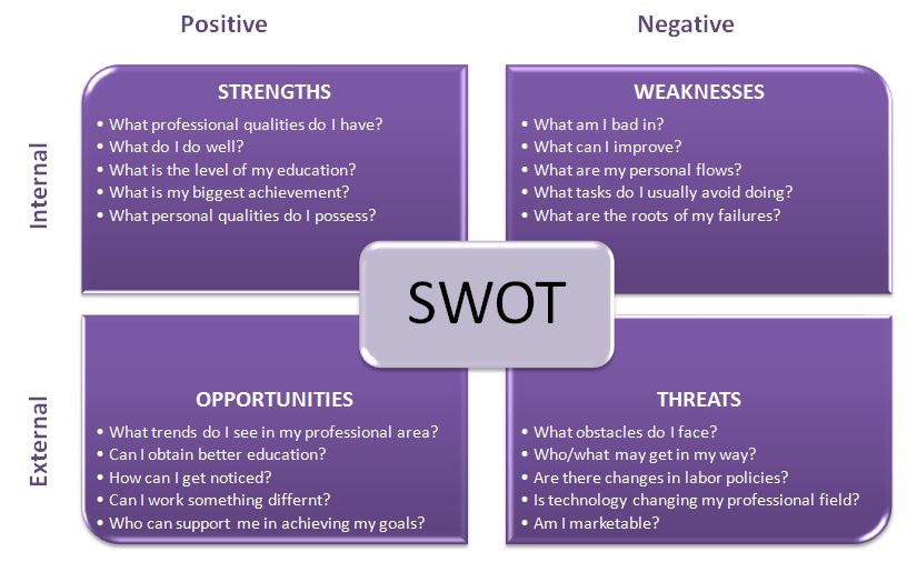 SWOT Analysis – A Personal Development Tool For Success