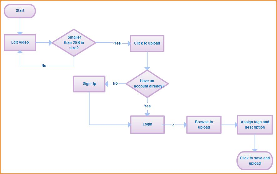 flow chart template | Questionnaire Template