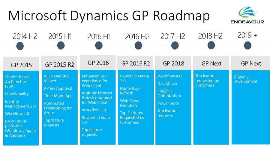 Microsoft Dynamics GP ERP Financials Canada, Ontario, Quebec ...