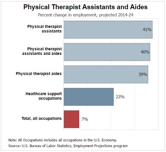 is the Salary for a Physical Therapist Assistant?