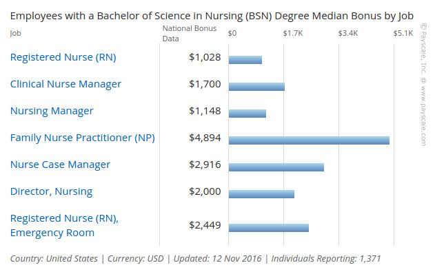 Nursing Resume 2017-2018: Top Research Based Trends | RN Resume