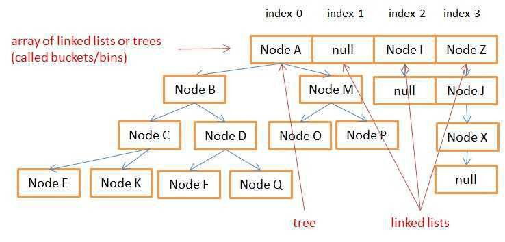 How does a HashMap work in JAVA - Coding Geek