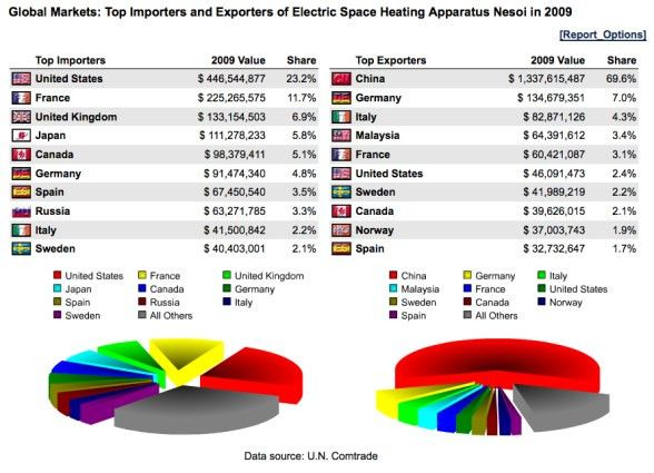 Electric Space Heaters: Trade Profile, U.S. Importing Companies ...