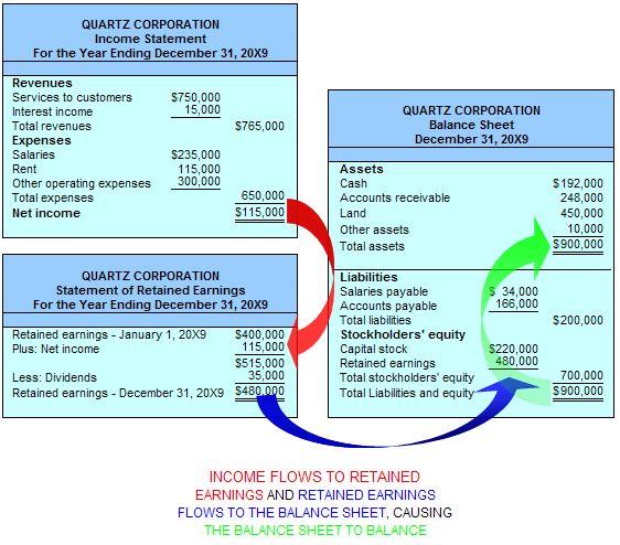 Share Information Around the World: Accounting principle