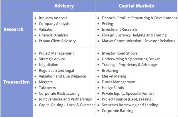 Investment Banking Analyst Jobs l A Definitive Guide