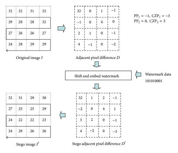 Example of watermark embedding of Li et al.'s APD scheme [22 ...