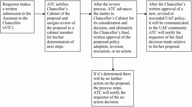 Process Flow Chart | Office of the Chancellor
