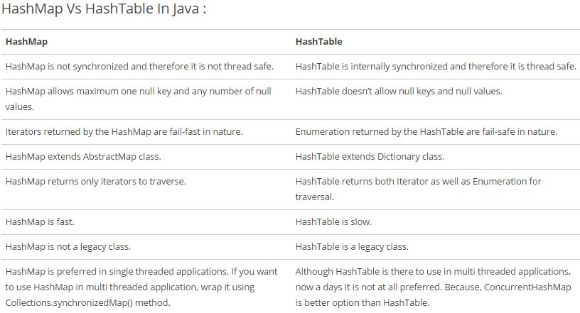 java - Differences between HashMap and Hashtable? - Stack Overflow