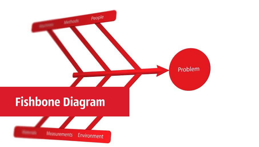 Service 8 Ps fishbone diagram - Template | Fishbone Diagram ...