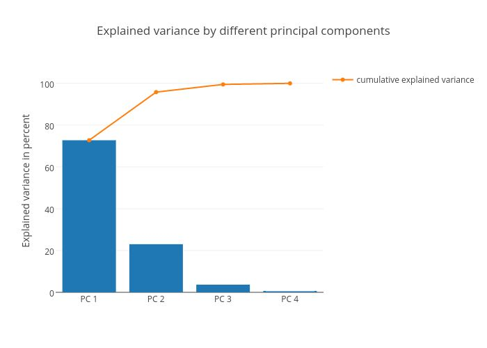 Principal Component Analysis in 3 Simple Steps