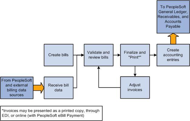 PeopleSoft Enterprise Billing 9.1 PeopleBook