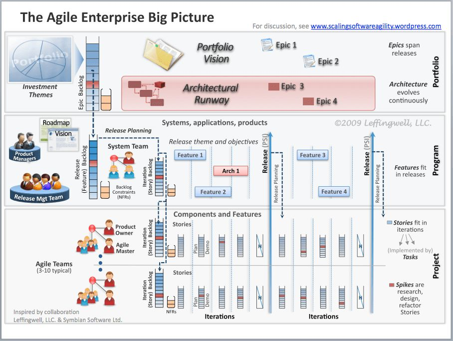 Agile Product Manager in the Enterprise (4): Responsibility 2 ...