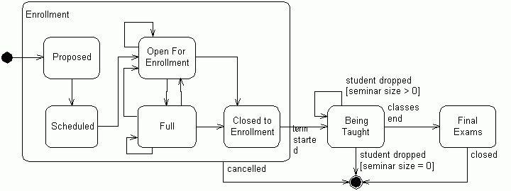 UML 2 State Machine Diagramming Guidelines