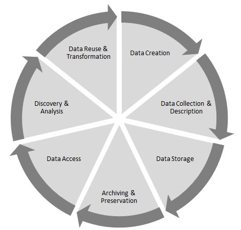 Establishing a Data Management Plan Consulting Group on Campus ...