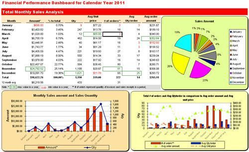 Excel Dashboard QuickBooks Monthly Sales Report Forecast download ...
