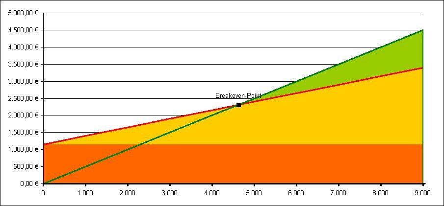 Excel-Tipp: Mögliche Formatierungen eines Break-Even-Analyse Diagramms