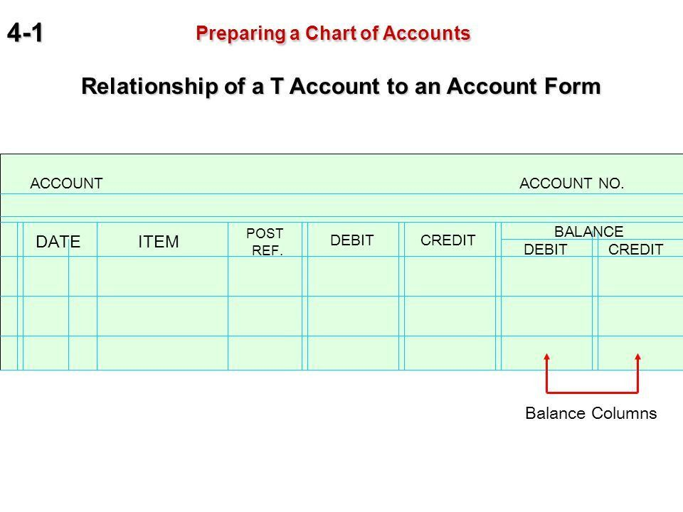 Accounting & Finance Chapter 4 Posting to a General Ledger. - ppt ...