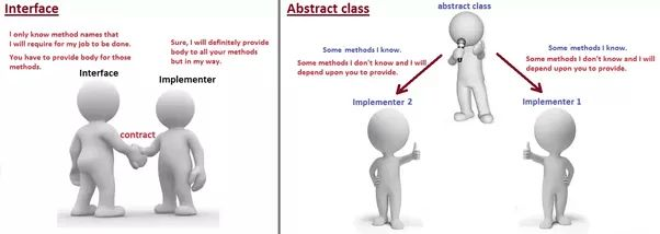 In Java, when should you use an interface instead of an abstract ...