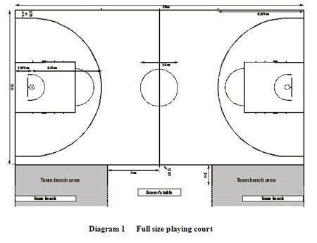 Free Basketball Court Diagrams