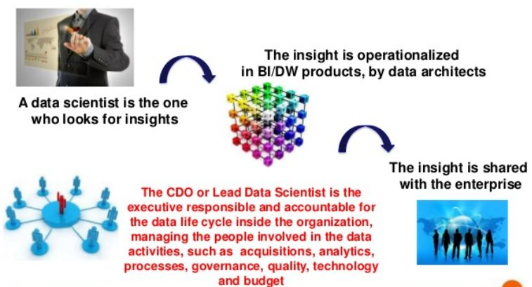 "Data Leader - CDO ""Chief Data Officer"" What? Why? 