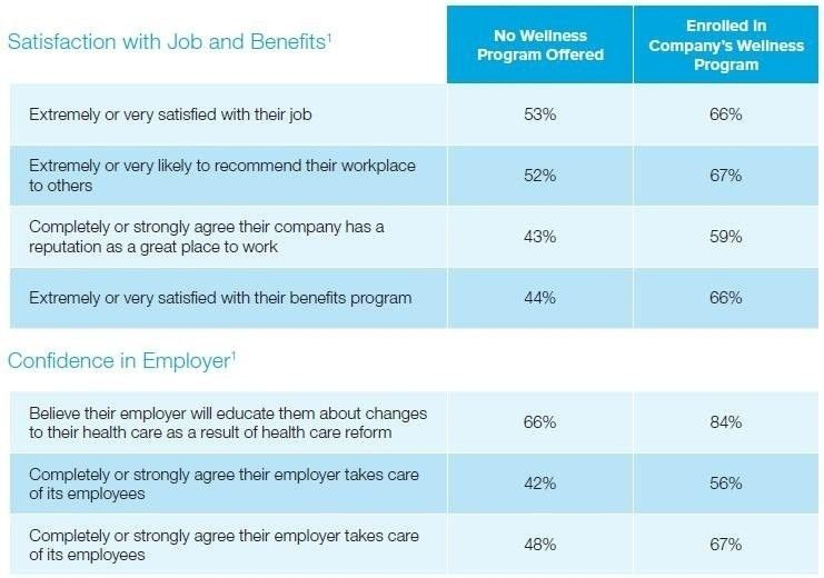 Employee Benefits Package Template | Template Idea