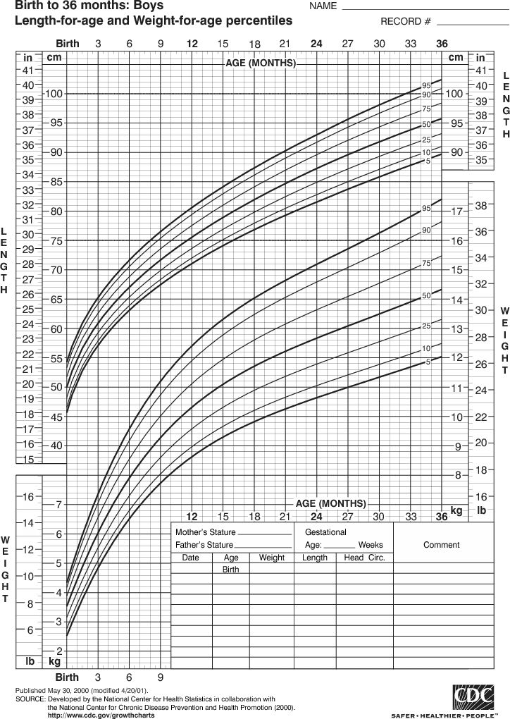 Growth Chart for Boys, Birth to 36 Months