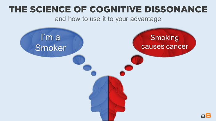 cognitivedissonance - Ap psychology
