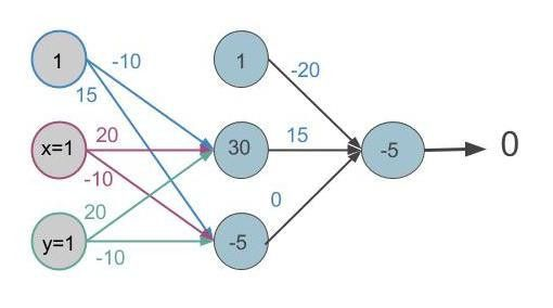 Dissecting a Neural Network — Greyfeather Capital