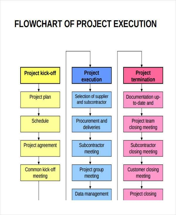 Project Flow Chart Templates - 6+ Free Word, PDF Format Download ...