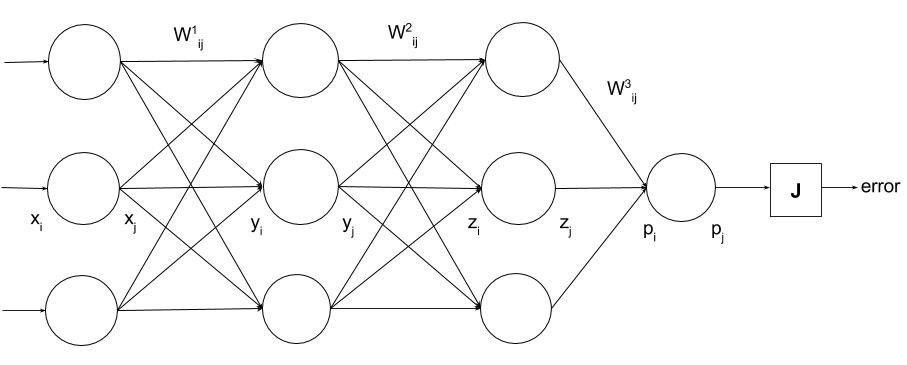 Rohan & Lenny #1: Neural Networks & The Backpropagation Algorithm ...