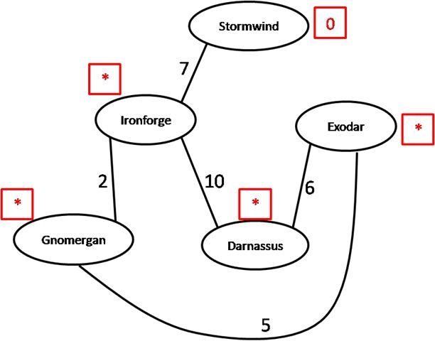 Shortest Path – Dijkstra's Algorithm | Computer Science: Source