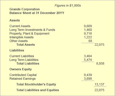 Balance Sheet Statement of Financial Position Define Explain